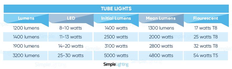 Simple Lighting Tube Lights Chart