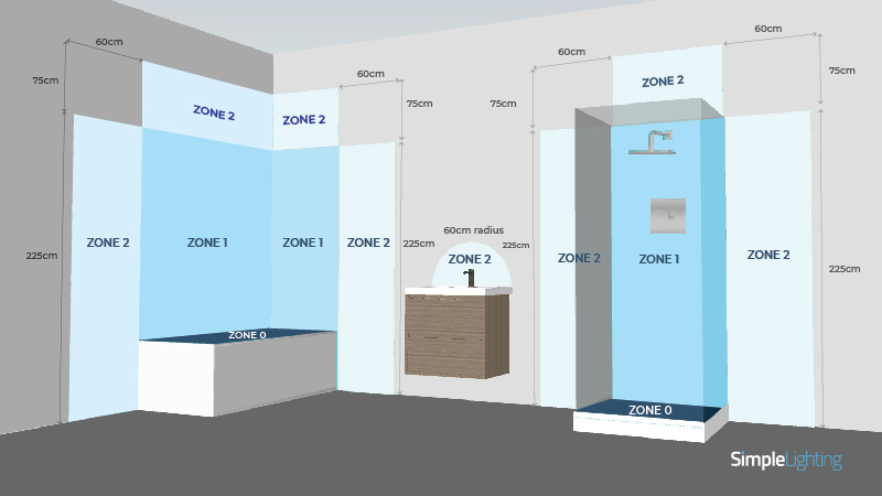 Example room display of bathroom zones to protect against water ingress and for electrical safety.